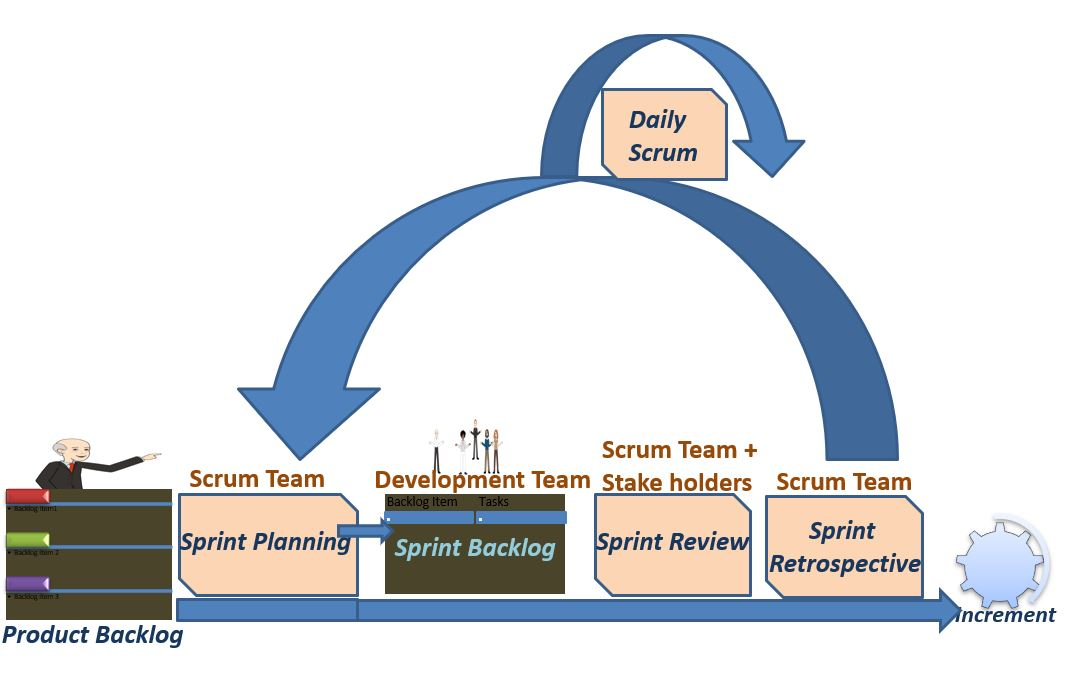 Scrum Tales: Scrum Training with Interview Questions