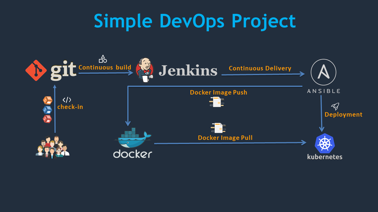Simple DevOps Project - CI/CD with Git, Jenkins, Ansible, Docker and Kubernetes