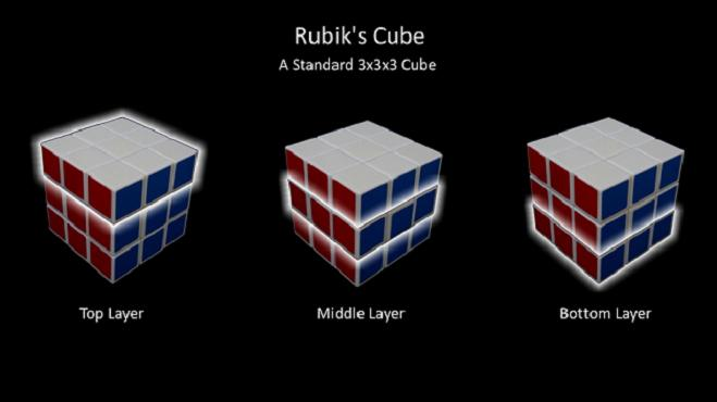 Learn to solve 3 x 3 x 3 Rubiks Cube in a DAY