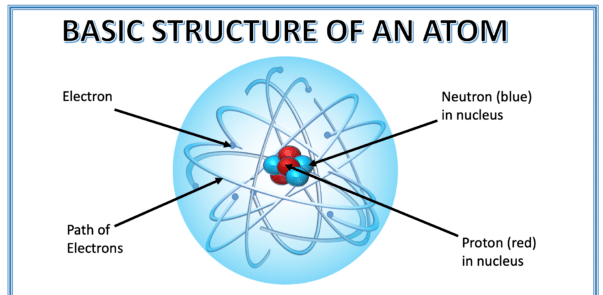 Explanation with Numericals: Structure of Atom