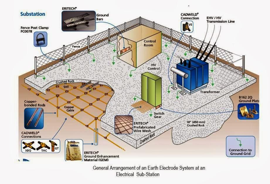 Electrical Substation Earthing / Grounding Complete Guide
