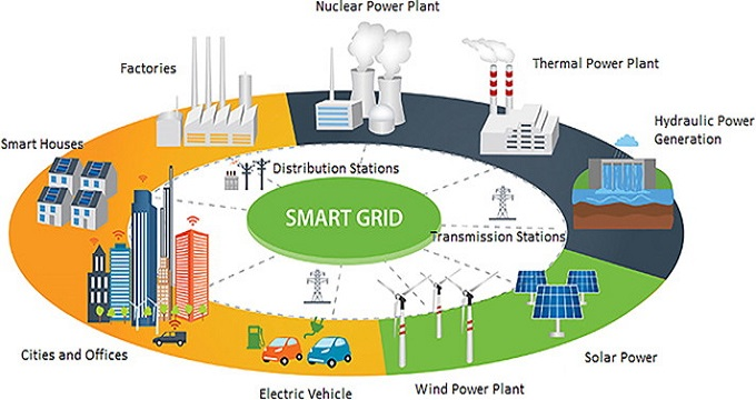 Smartgrid and Microgrid Technology